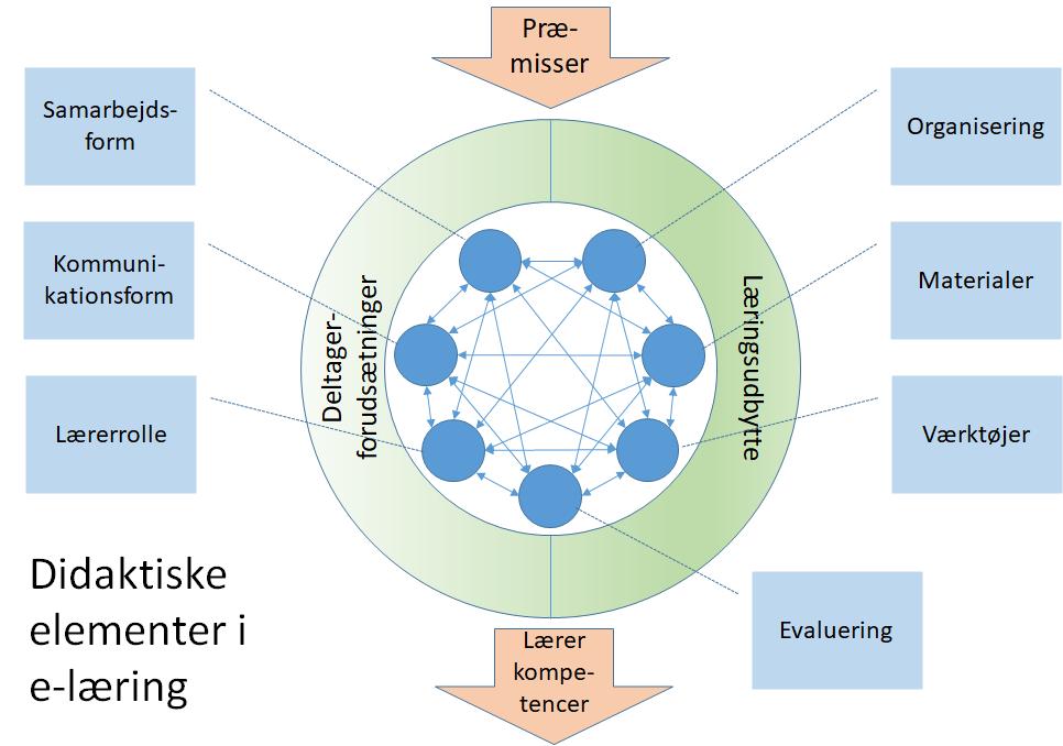 didaktisk model